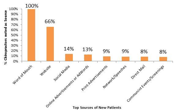 statistiques des nouveaux patients